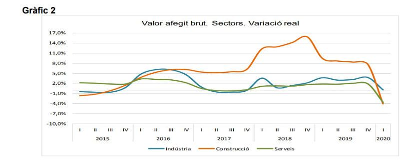 grafic evolucio pib per sectors